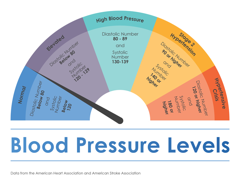 blood pressure levels taken from American Heart Association_senior choices online